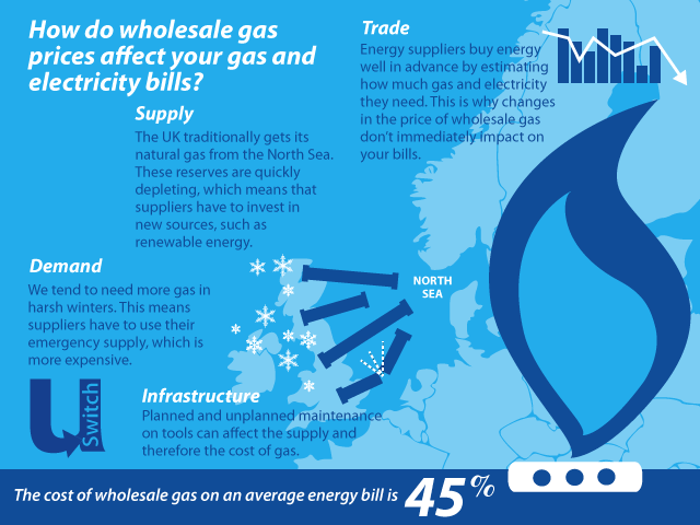 wholesale-gas-infographic